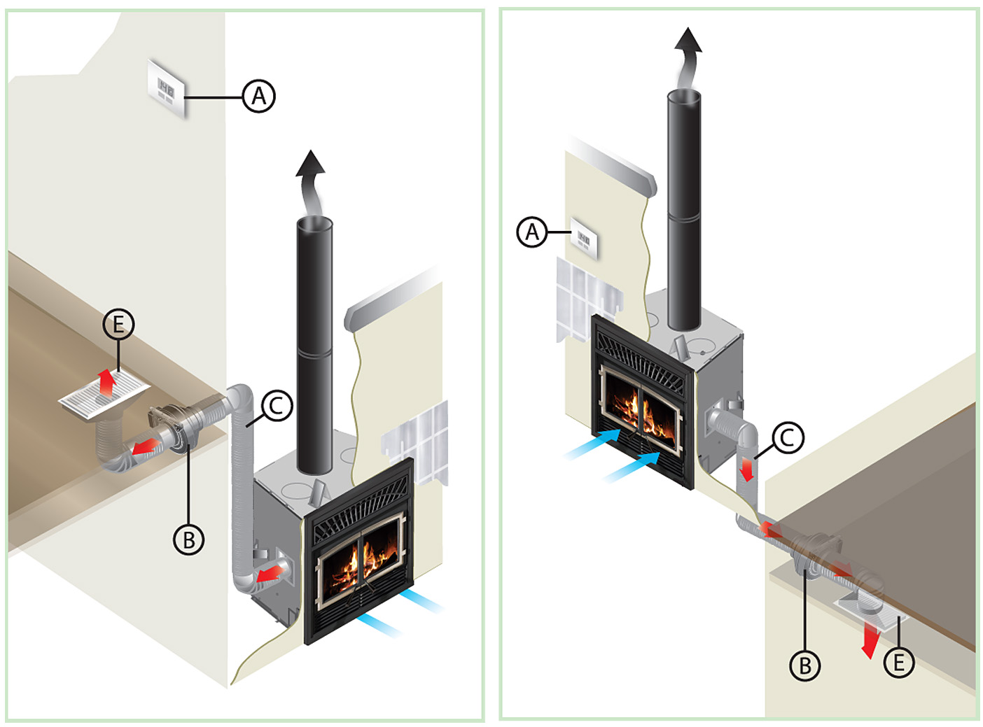heat distribution systems